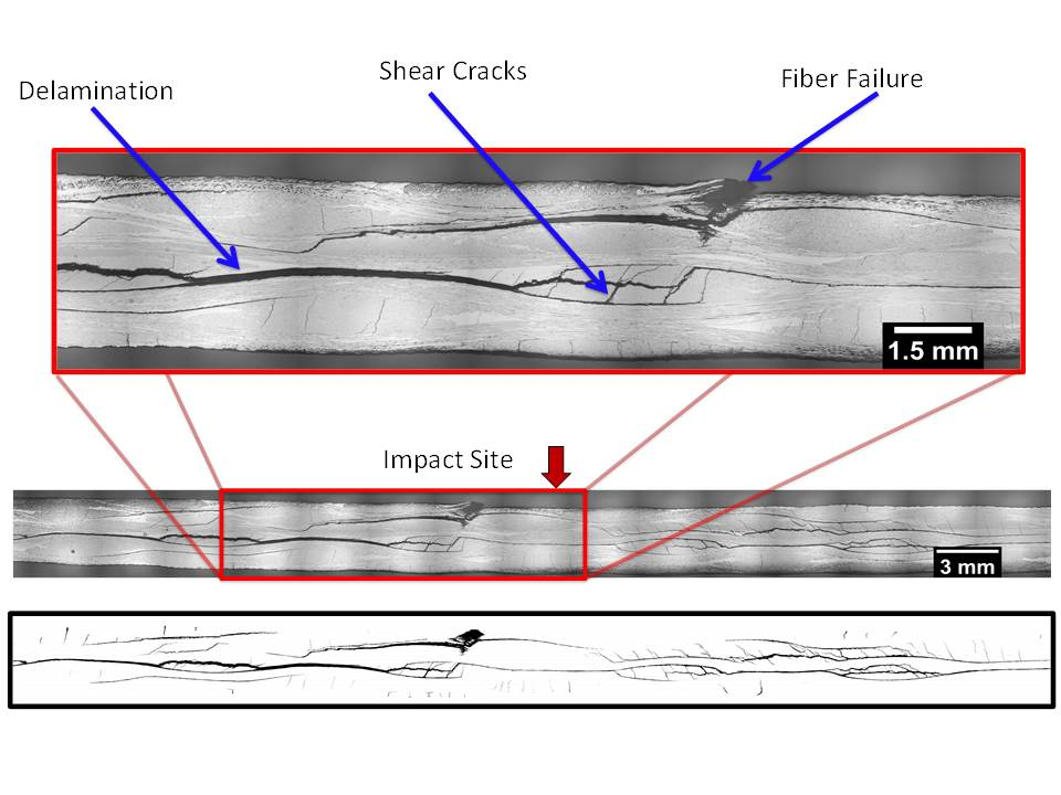 Damages in composites diagram