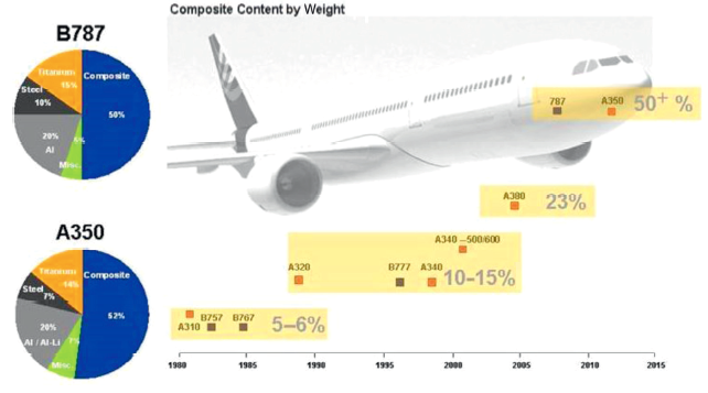 Composites Aircraft Image