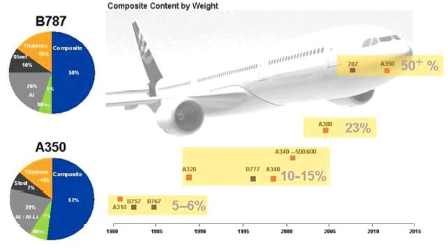 Composites Aircraft Image