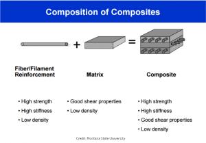 Composites Composition