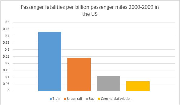 Table showing passenger fatalities comparison