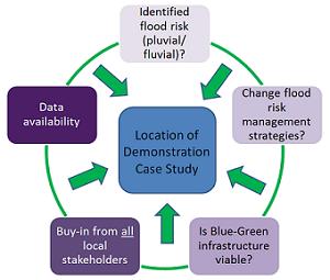 Criteria for choosing Demonstration Case City (WP5)