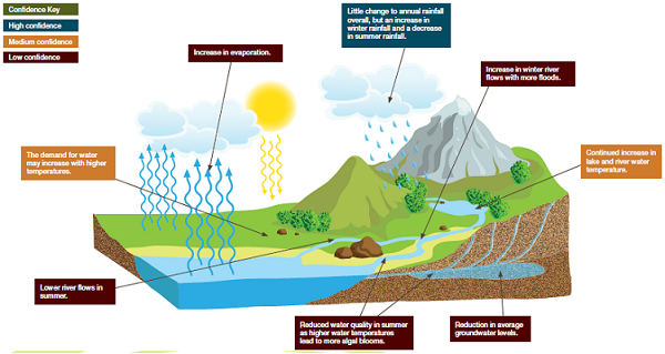 An image of the water cycle showing what could happen to water resources by the 2050s? Water Climate Change Impacts Report Card from LWEC 2013