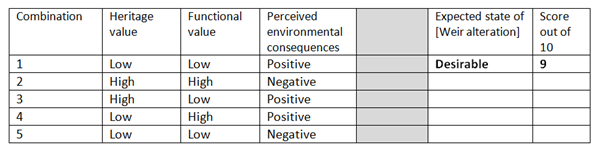 Scenario table as part of the Bayesian network modelling process.