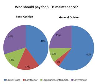 Figure 3.  Perceptions regarding SuDS maintenance
