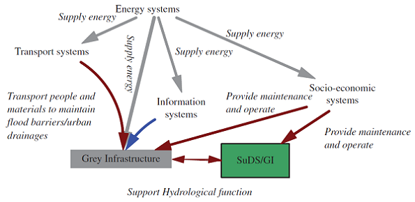 A diagram illustrating examples of interdependencies between grey infrastructure and SuDS/GI to support the hydrological function under the flood condition.