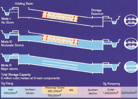 Different states of Kuala Lumpur smart tunnel during dry periods, moderate storms and major storms, showing how water is channelled through different levels within the tunnel.