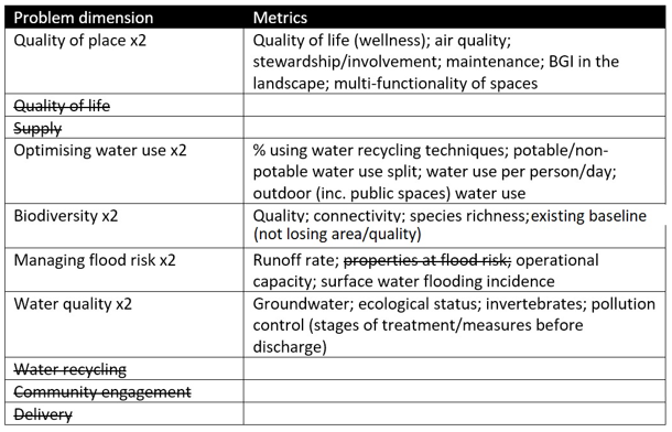 Table showing the problem dimensions identified in workshop one, with examples such as quality of place, water use, biodiversity, flood risk and water quality.