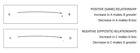 Figure 4. Explaining positive and negative relationships in causal loop diagrams