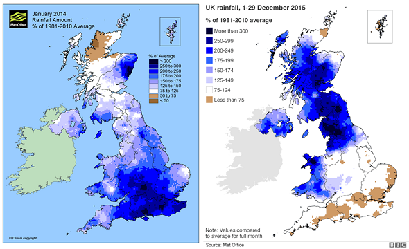 Figure 1. Illustrating the above average rainfall in the UK in Janaury 2014 and December 2015 Source: Met Office)