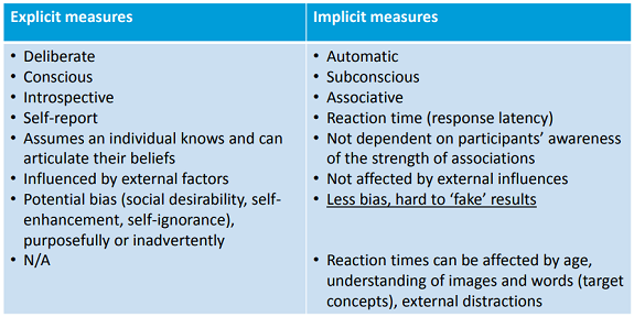 A table showing the characteristics of explicit and implicit measures to determine preferences.