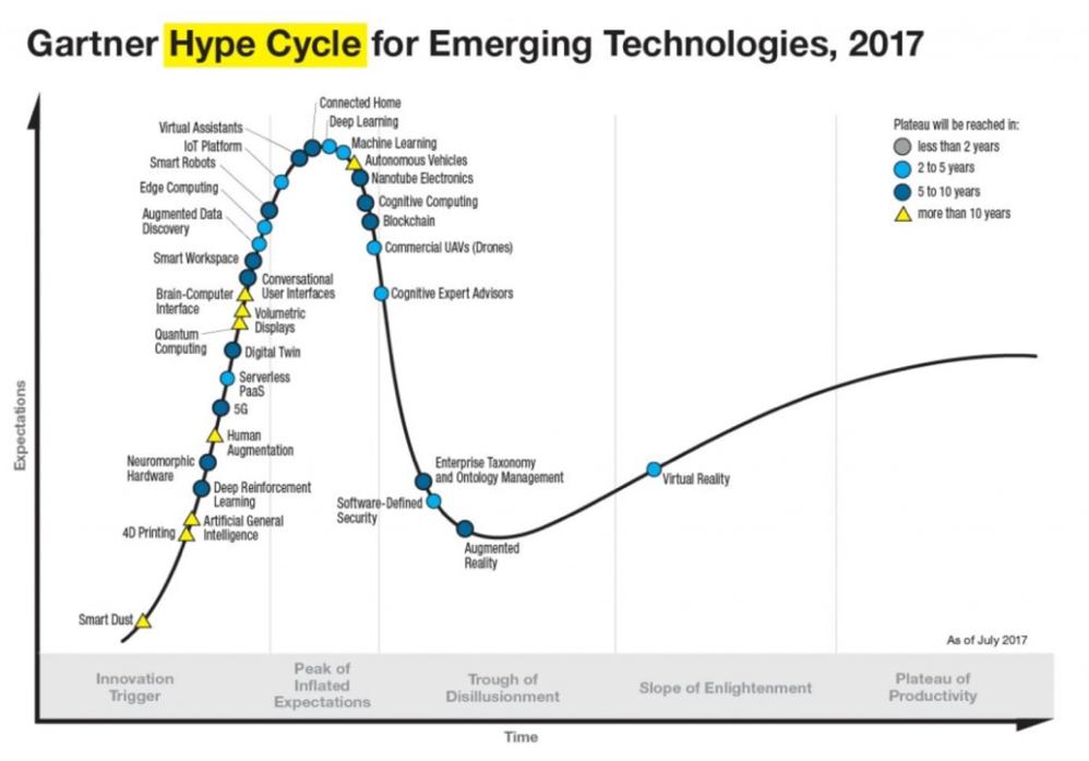Gartner's 2017 hype circle for emerging technologies