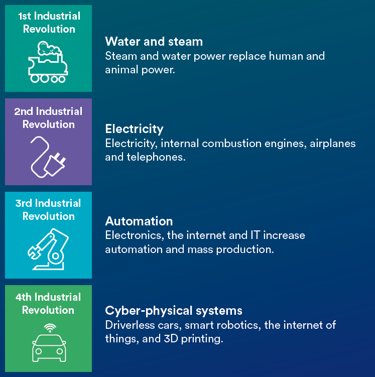 industry-4.0-the-fourth-industrial-revolution