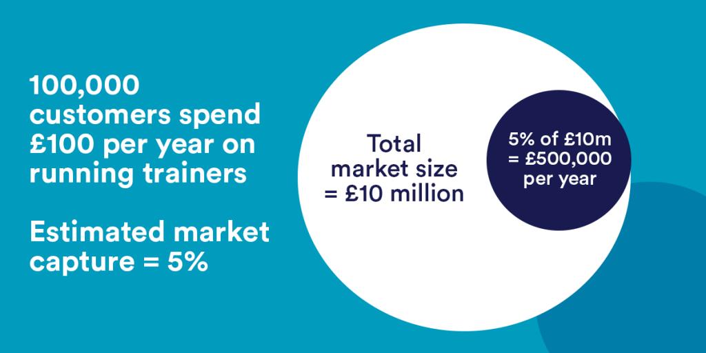 example market size