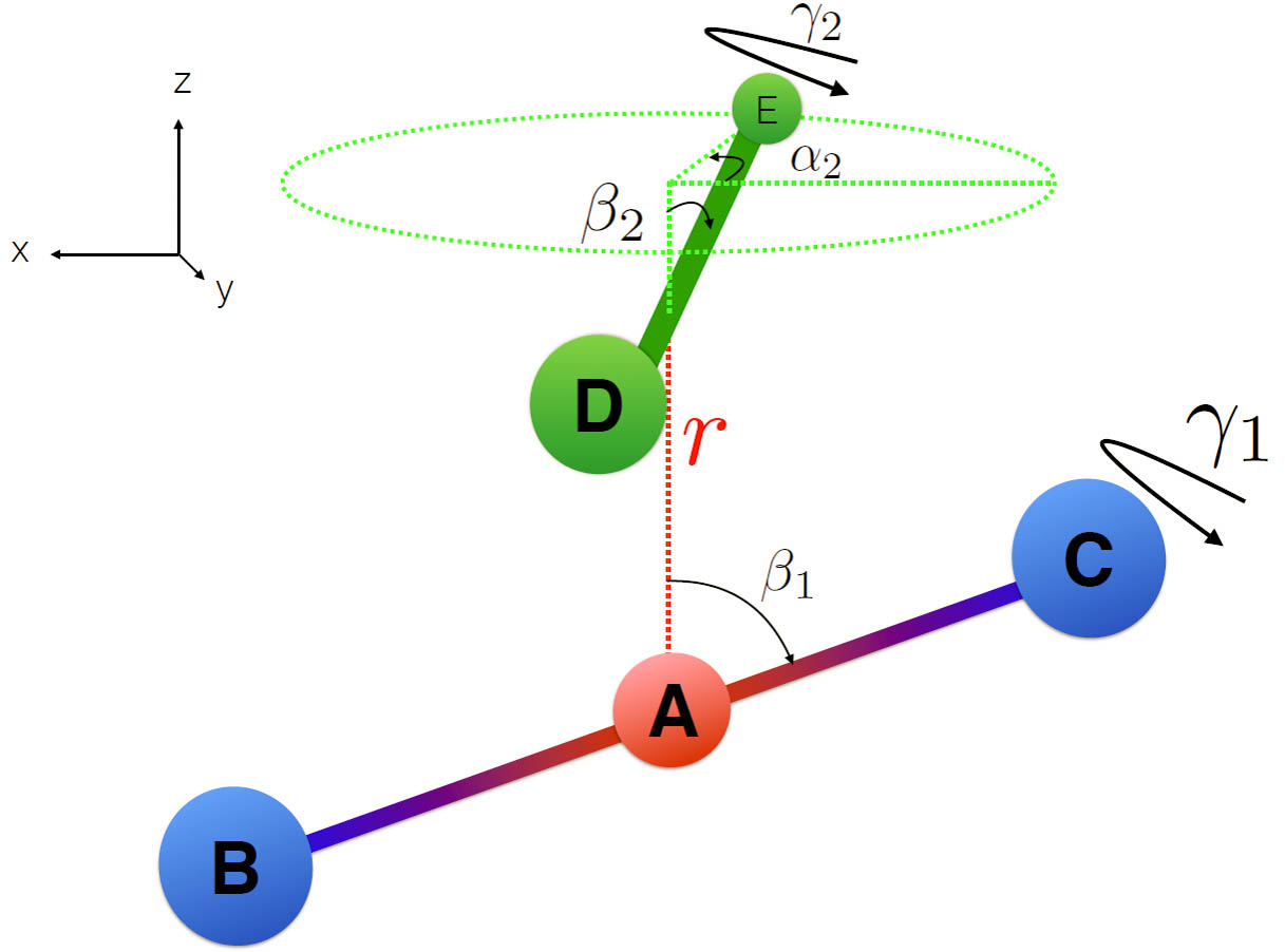 Diagram describing the angles and distance required to define the relationship between two molecules.