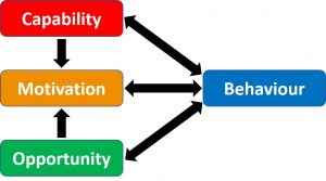 Flow chart showing the elements of the COM-B model - Capability, Opportunity and Motivation, all effecting Behaviour.