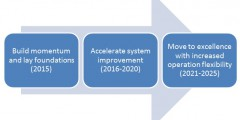 Blueprint roadmap