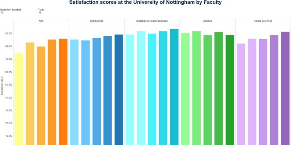 Chart showing student satisfaction scores for University of Nottingham Libraries, by Faculty