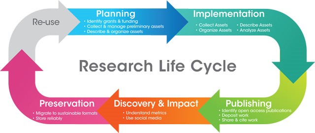 Research Lifecycle