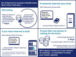 Image explaining new flexible loans system