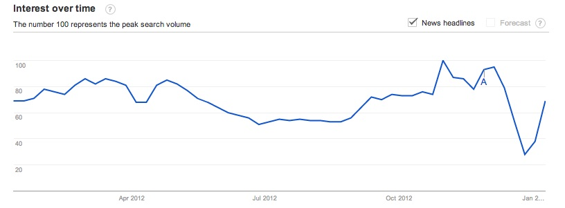Google trends for 'climate change': Jan 2012-13
