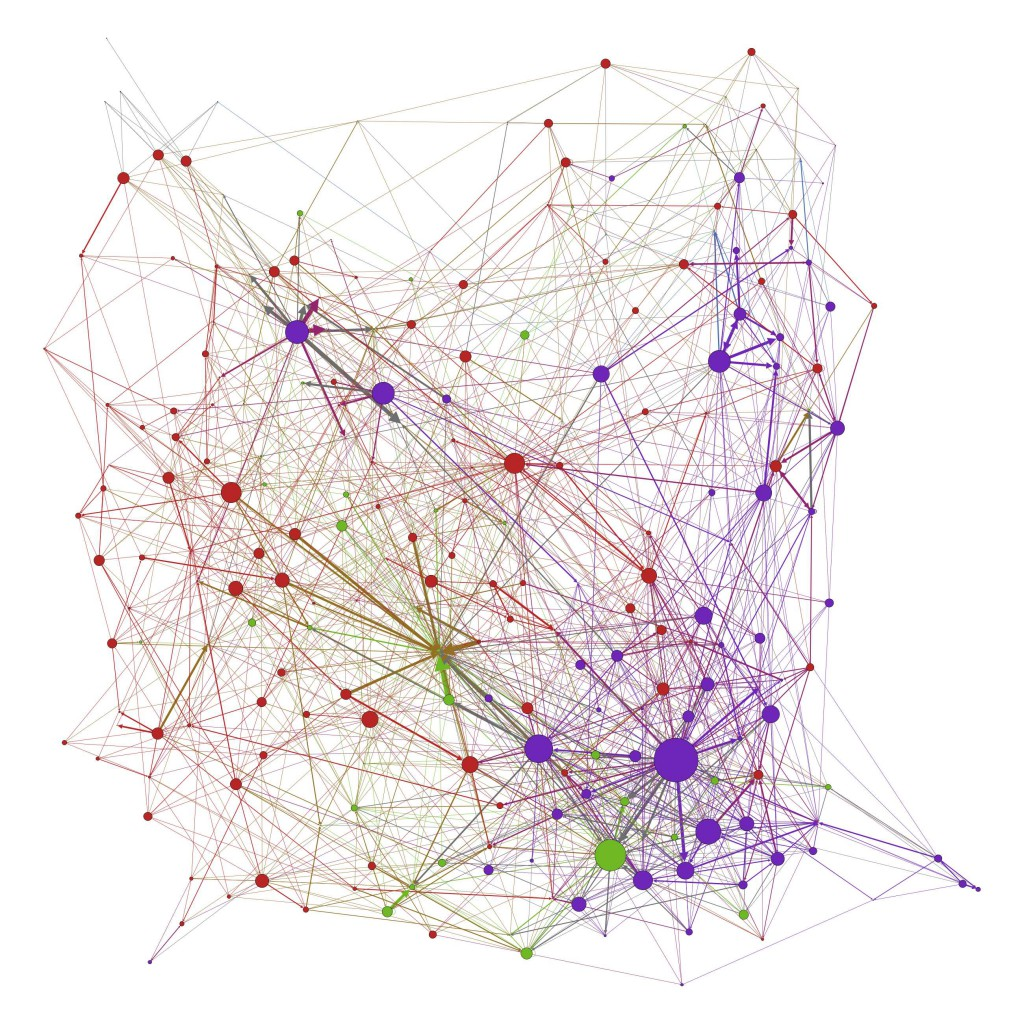 Each node represents a Twitter user. Size of nodes is correlated with that user's number of conversational connections. Climate change unsupportives, purple; supportive, red; neutral, green; did not tweet, light blue.