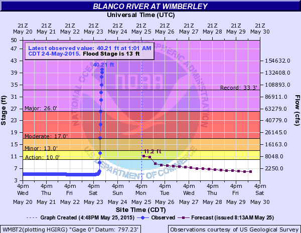 Hydrograph of the Blanco River at Wimberley, Texas depicting the record flood event during the overnight of May 24–25