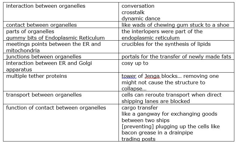 Talking organelles: A riot of metaphors - Making Science Public
