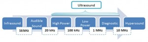 Ultrasound frequency range