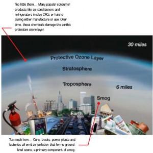 Source: www.epa.gov/air/ozonepollution/pdfs/ozonegb.pdf