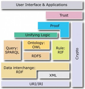 Figure 1: Semantic Web Layers. (Image source: http://www.w3.org/2007/03/layerCake.png)
