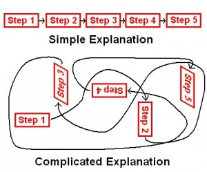 Explanation (downloaded from Google (17 Jan 2014), labelled as free to reuse)
