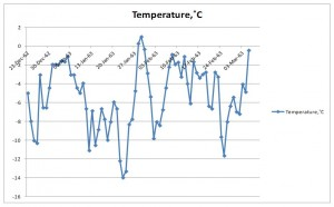 Weather Station Temperature Record, 1962-63