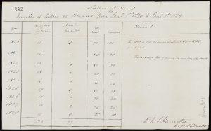 Handwritten statistical table