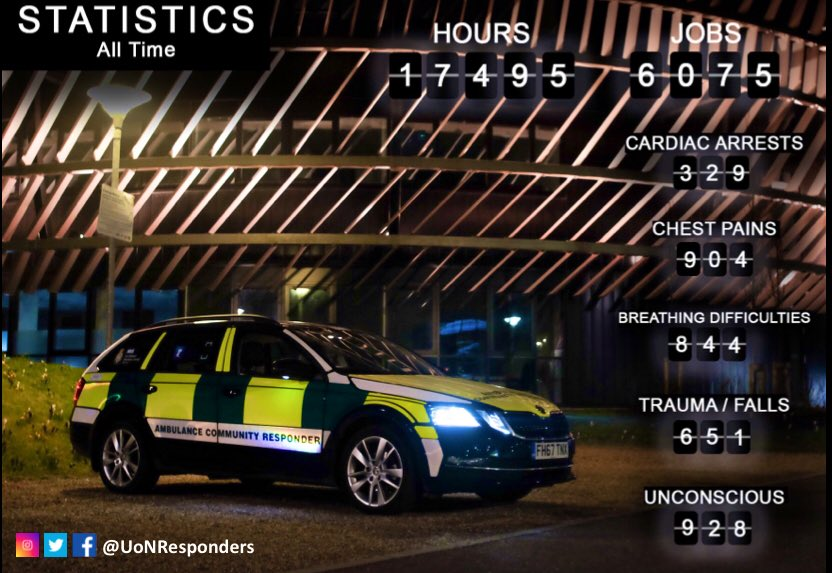 All time statistics for UoN First Responders as of July 2019