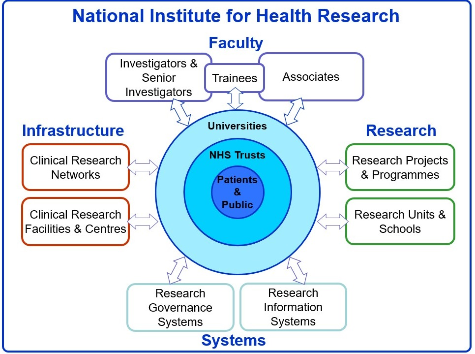 Structure Map for the National Institute for Health Research