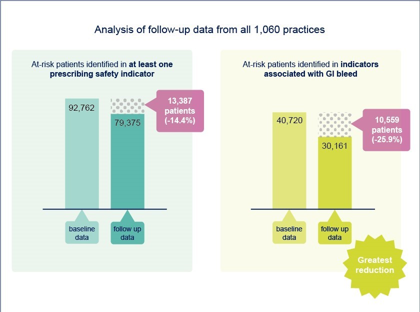 Graphs showing analysis of follow-up data from all 1060 practices