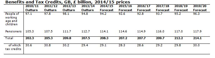 DWP expenditure outturn and forecast table 2014