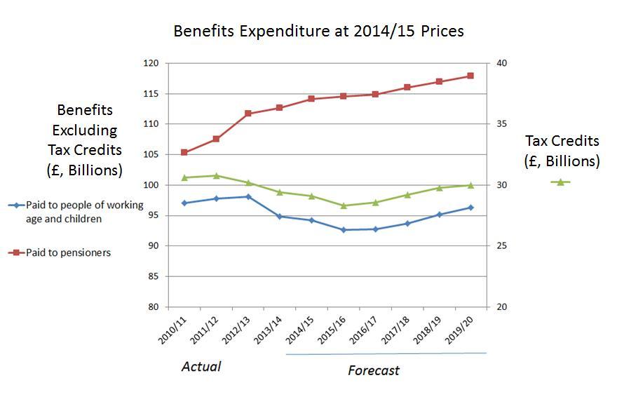 Spending graph