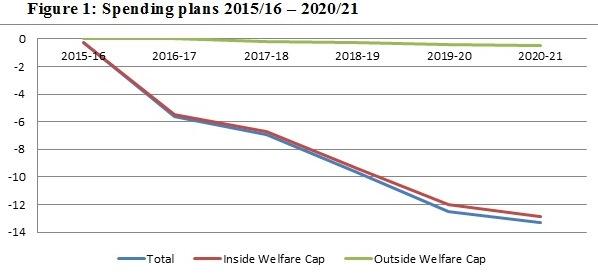 figure 1 spending plan