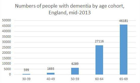 Dementia graph