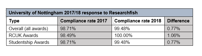 University of Nottingham 2017/18 response to Researchfish