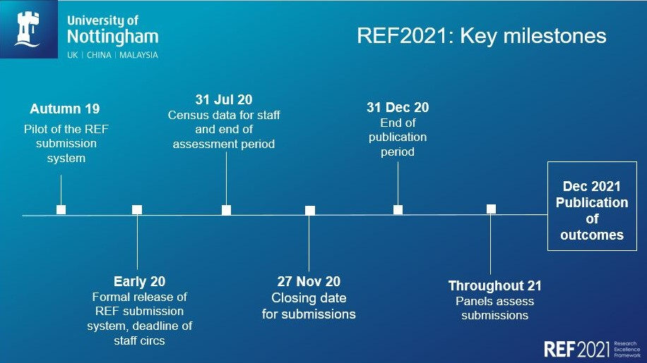 A timeline showing progress towards REF2021