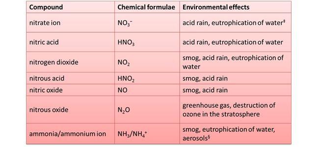 Environmental impact of nitrates