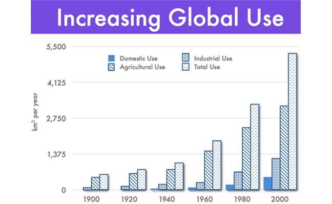 Increasing global use of water