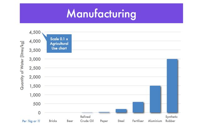 Manufacturing use of water