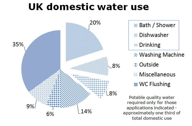 UK Domestic use of water