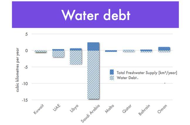 Water debt