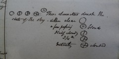 Diary of John Andrews, National Meteorological Library and Archive