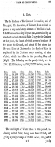 Register of rainfall kept at Chatsworth House, Derbyshire. Source: J. Farey, General View of the Agriculture and Minerals of Derbyshire, Volume 1 (London, B. McMillan, 1811), p. 99.